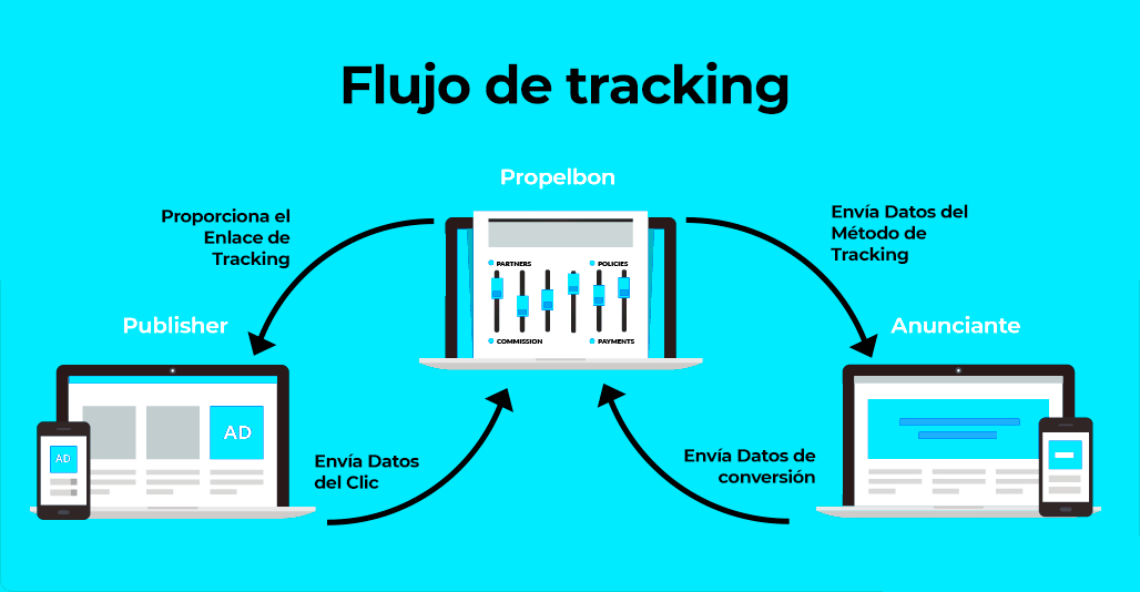 Propelbon Tracking Workflow